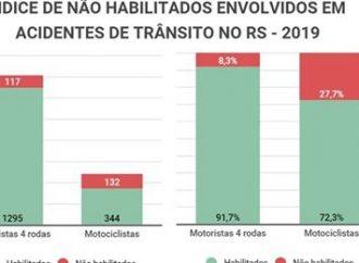 Detran do RS identifica que 28% dos motociclistas envolvidos em acidentes com morte não eram habilitados. Saiba mais: